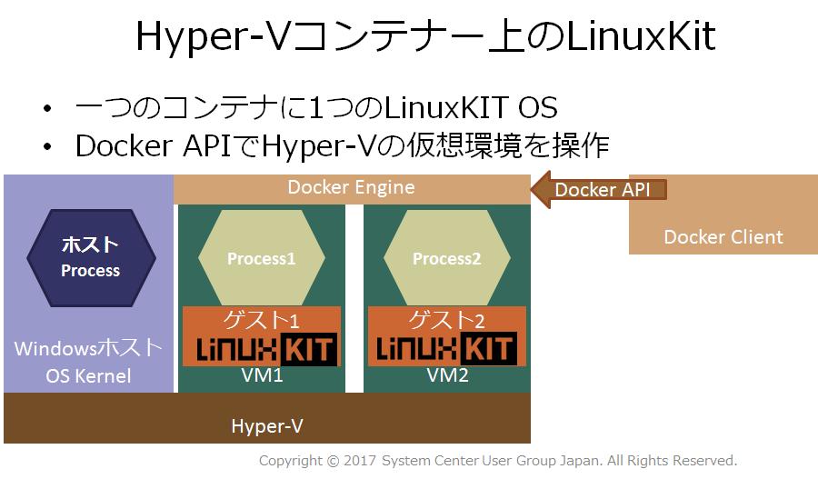 Hyper-Vコンテナ上でLinuxKitを使う場合のプロセス分離イメージ