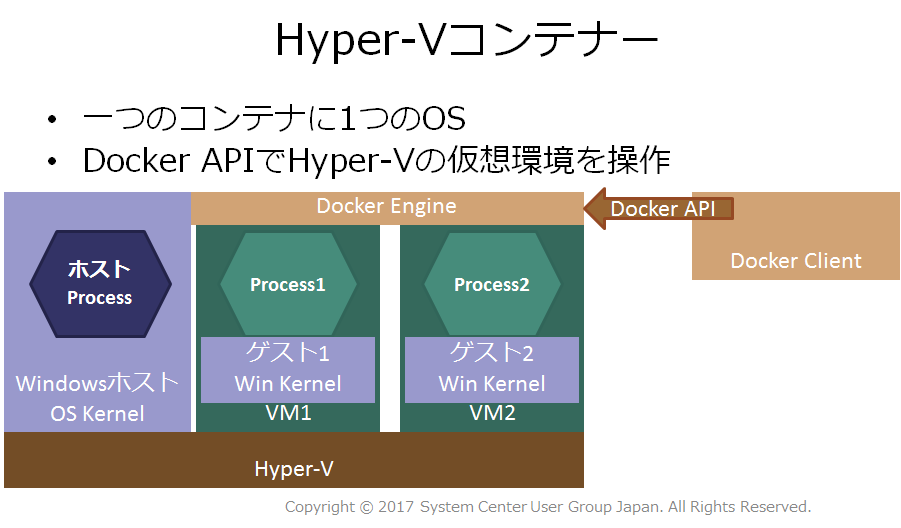 Hyper-Vコンテナーのプロセス分離イメージ